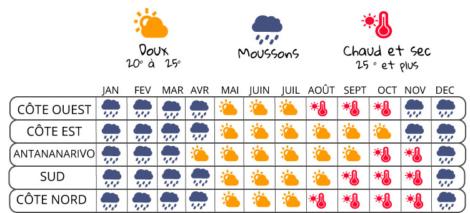 Climat Mada 02